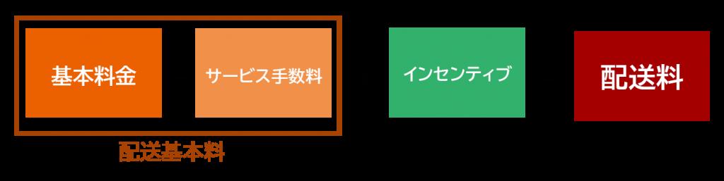 配送料の仕組み図